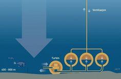 Norwegian Scientists Unveil Plans for World's First Underwater Energy Storage Plant: http://inhabitat.com/scientists-unveil-plans-for-first-underwater-storage-power-plant/