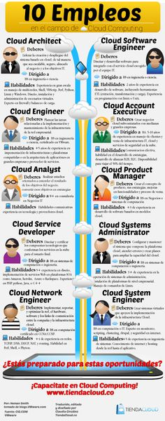 El cloud computing cambia el escenario laboral en el campo de la tecnología, adicionando estos 10 perfiles. ¡Se vienen en los próximos 5 años más de 1.000.000 de empleos en Cloud!