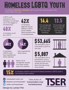 Learn more about LGBTQ youth homelessness at www.transstudent.org/homelessness!