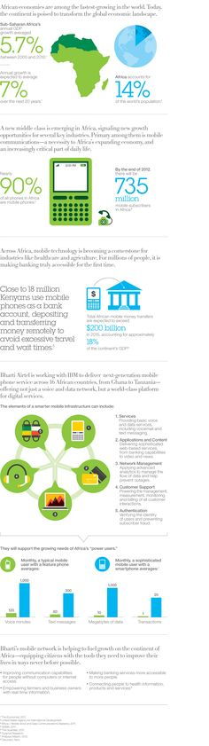 90% of all phones in Africa are mobile {via IBM/Bharti}