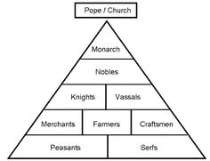 Social Classes Mayan social structure was rigidly divided between nobles commoners serfs Middle ages history Teaching history Social studies middle school