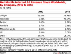 Net Mobile Interenet Ad Revenue Share Worldwide