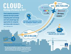 Virtualization leads to estimates of $72.9B growth in public cloud computing