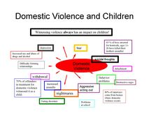 "Common effects of DV on kids who witness it........  Children who witness violence in their homes often feel betrayed. Their pain is caused by the very people who are supposed to love and protect them. Both the aggressor and victim are the child's PRIMARY ROLE MODELS for learning about social & emotional relationships. The child's core feelings in this situation are:  •""There is no safe or protected place for me""  •""My caregiver cannot protect her/himself . . . and, therefore, can't protect…"