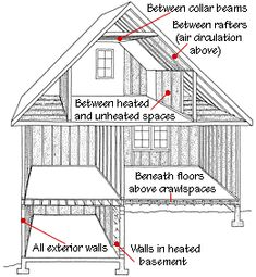 Home Insulation Buying Guide | HomeTips