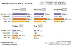 Social Media - Though Facebook enjoys broad adoption among users of all age groups and genders, other social media sites do not have such ubiquitous appeal, according to a survey from Netpop Research.�...