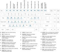 Tips AutoCAD
