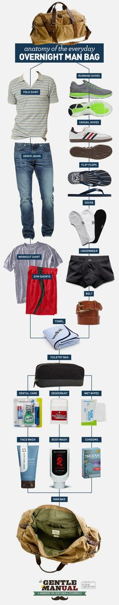 Okay, I'll admit it. Most of the things I've been adding to this board have been (rather selfishly) geared towards women.Finally, an infographic post showing the essentials dudes need for a complete overnight man bag! Enjoy, fellas!