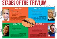 Stages of the Trivium