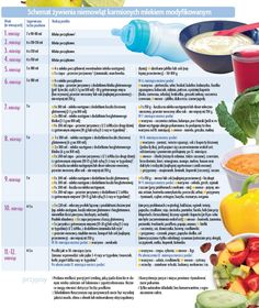 schemat+żywienia+niemowląt | Schemat żywienia niemowląt karmionych mlekiem modyfikowanym Baby Boom, Baby Time, Kids And Parenting, Baby Food Recipes, Kids Meals, Pregnancy, Fruit, Eat, Google