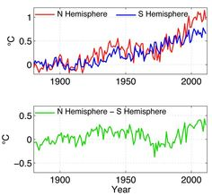 In Warming, Northern Hemisphere is Outpacing the South - If global warming were a race, the Northern Hemisphere would be winning. It is warming faster than the Southern Hemisphere, with some of the most rapid warming rates on Earth located in the Arctic, where sea and land ice is shrinking and thinning. Not only is the North winning now, but projections show that, largely due to the influence of manmade greenhouse gas emissions, it is likely to widen its lead in the coming decades.