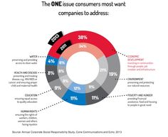 Customer Behavior - What Issue Do Consumers Want Your Brand To Address