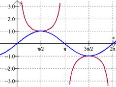 Graphing tangent, cotangent and cosecant, secant functions