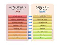 21st Century Work: Career-Readiness Isn't What It Used To Be | TeachThought