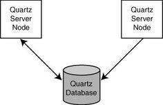 How Clustering Works in Quartz - Quartz Job Scheduling Framework: Building Open Source Enterprise Applications