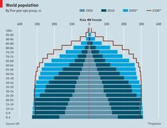 The world's population pyramid is changing shape