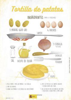 Receta tortilla de patatas Vocabulario alimentos Imperativo Receta