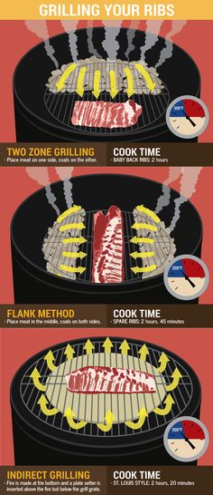 Grilling Method - Grilling Ribs