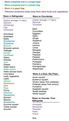 Hey girls use this chart to keep your fruits and veggies fresh and long lasting.
