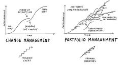 Change is continuous.it's not something one can manage. It is about continuous creativity and innovation, about experimenting, trying new things, failing, learning and growing. Innovation Models, Innovation Strategy, Disruptive Innovation, Creativity And Innovation, Change Management, Business Management, Systems Thinking, Lean Six Sigma, Portfolio Management