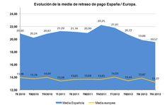 Evolución de la media de retraso de pago España/Europa