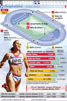 August 2016 - August 2016 - The 2016 Summer Olympic Games take place in Rio de Janeiro. Long Jump, High Jump, Rio Olympics 2016, Summer Olympics, Physical Education Lessons, Gym Games, Tennis Workout, Rio 2016, Decathlon