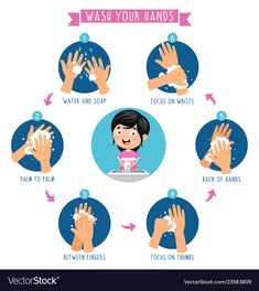 Of washing hands Royalty Free Vector Image - VectorStock Hand Hygiene Posters, Free Vector Images, Vector Free, Hand Washing Poster, Hand Clipart, Educational Websites, Kids Hands, School Fun, Hand Illustration