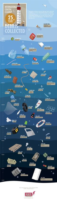 25 years of ocean debris collected -- cigarette butts top the list! #EarthDay