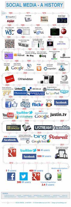 Geschiedenis van digitale social media [infographic]