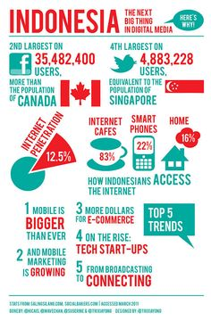 Infographic - Tech Asia - Indonesia The Next Big Thing in Digital Media