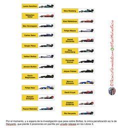 Parrilla de salida provisional del GP de Australia F1 2016  #F1 #Formula1 #AusGP