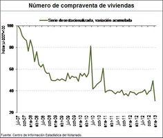 Número de compra-venta de viviendas: caída del 26,8% interanual (-22,3% en tasa desestacionalizada)