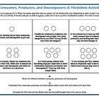 Producers, Consumers, Decomposers Activity.This is a ThinkDots activity.It incorporates the different stages of Bloom's Taxonomy (Revised). Each activity card explores a concept or idea fro...
