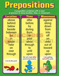 Prepositions Learning Charts Gr 4-6 from TeachersParadise.com | Teacher Supplies and School Supplies
