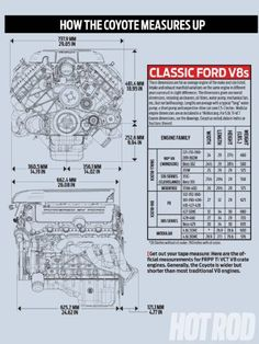 Hrdp 1306 02+ford Coyote Engine Swap Guide+how The Coyote Measures Up Graph