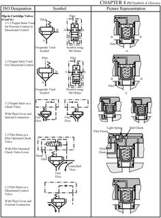 Valve symbols used in #boiler, #HVAC, #plumbing, #
