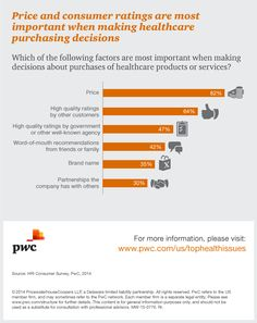 2015 Healthcare Trend: Consumers are becoming more price-conscious. According to a PWC survey, price is most important when making decisions about purchasing healthcare products and services.