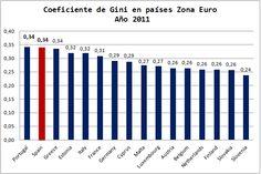 Economía Europea. Gráficos Blog. Coeficiente Gini