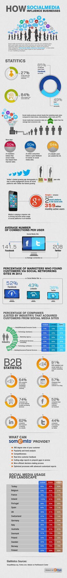 """SOCIAL MEDIA - """"How Social Media Influences Business [INFOGRAPHIC]""""."""