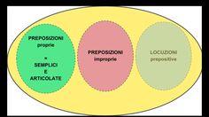 Quanti tipi di preposizioni esistono e a cosa servono? Una videolezione per capire meglio l'uso e l'importanza di questa parte invariabile del discorso.