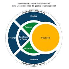 GRTC BRASIL / BRADO ASSOCIADOS: MODELO DE EXCELÊNCIA DA GESTÃO / BRADO ASSOCIADOS