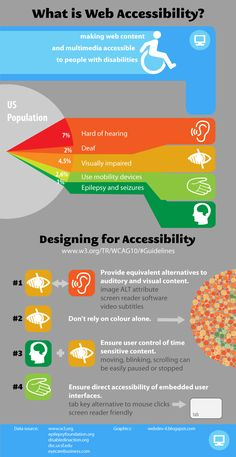 Accessibility issues are important during design and development of e-learning solutions. This infographic summarizes the most important points which must be taken into consideration according to WCAG and Section 508 guidelines. #infographic #2012