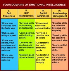 "Chart showing the four domains of emotional intelligence- self awareness, self management, social awareness, and relationship management from ""Assertiveness Training With Emotional Intelligence And Healthy Anger"" Coping Skills, Life Skills, Social Work, Social Skills, Stress, Assertiveness, Codependency, Therapy Tools, Art Therapy"