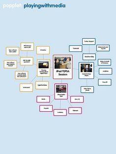 iPads and Technology Integration for School Principals #tepsa11