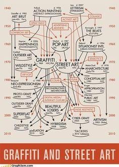 La historia del graffiti