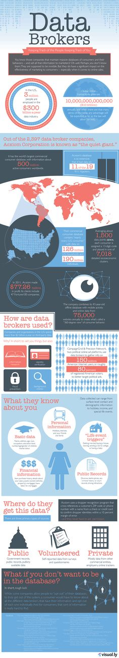 Who Are Data Brokers And What Are Their Influences On The Global Market? #bigdata #infographic