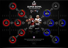 Super Bowl LI - Pass Distribution