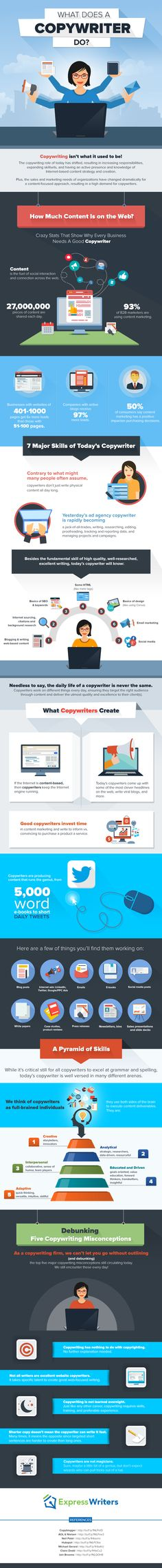 This fun, creative infographic by the team at Express Writers shows exactly what is a copywriter and what does a copywriter do in their day-to-day life.