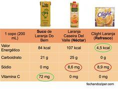 O que é melhor consumir: suco, néctar ou refresco?