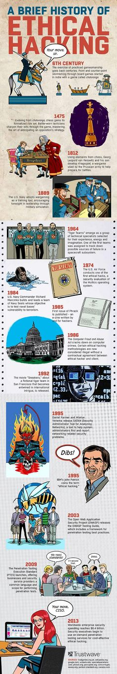 A brief history of ethical hacking #infographic